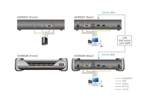 Aten KVM-Switch DP(Displayport)/USB/Audio, über IP, 4K